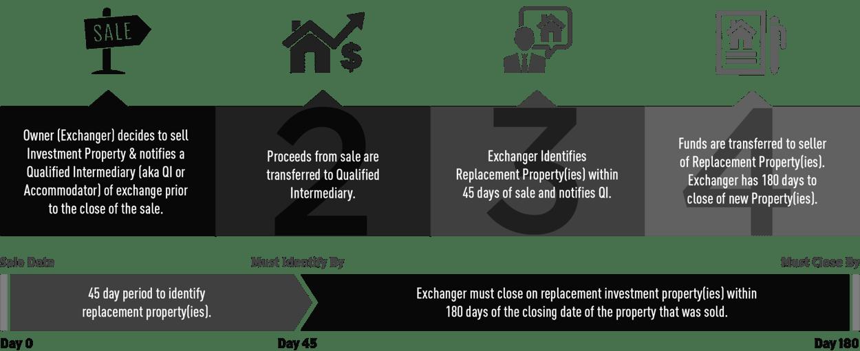 421a Belastingvermindering - Onroerendgoedbelasting Miami