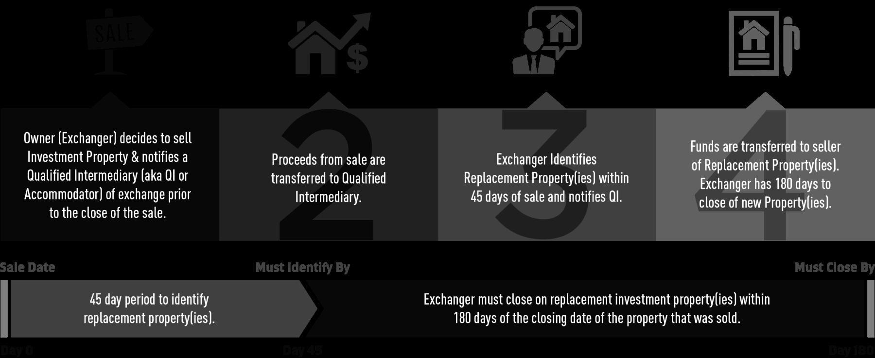 1031 Exchange Rules - belastinglatentie