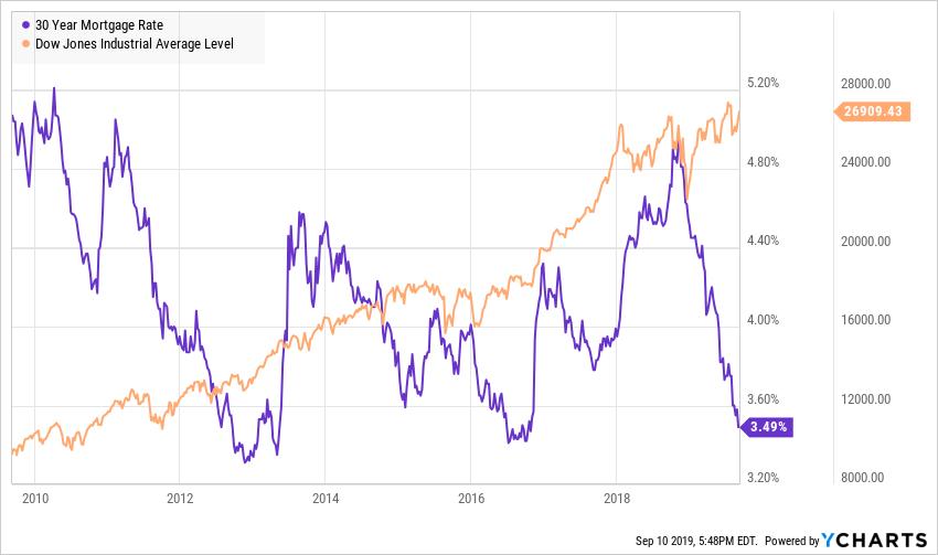 Amerikaanse hypotheekprijzen in de buurt van historisch dieptepunt
