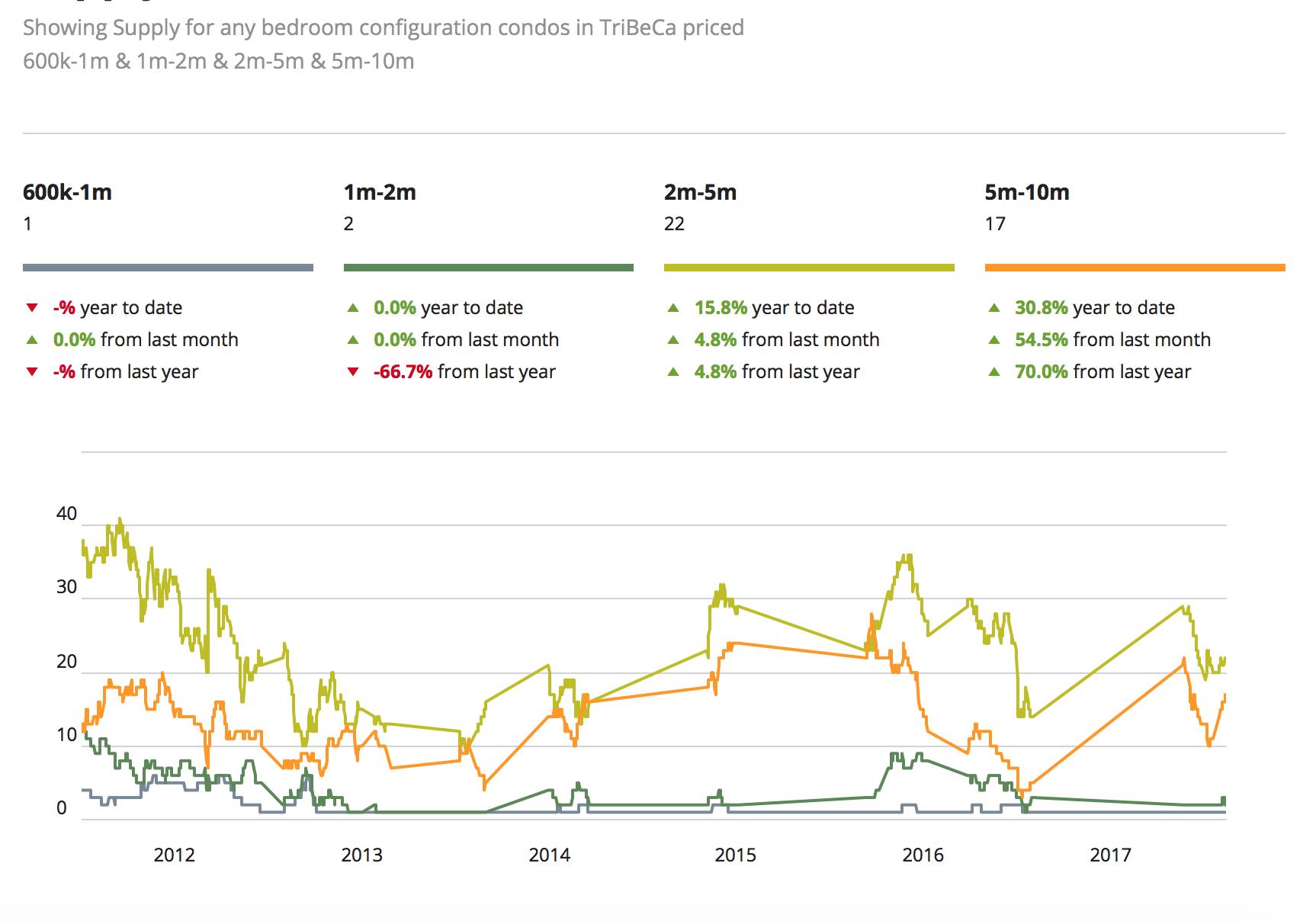 NYC vastgoedmarktprijzen voor Tribeca